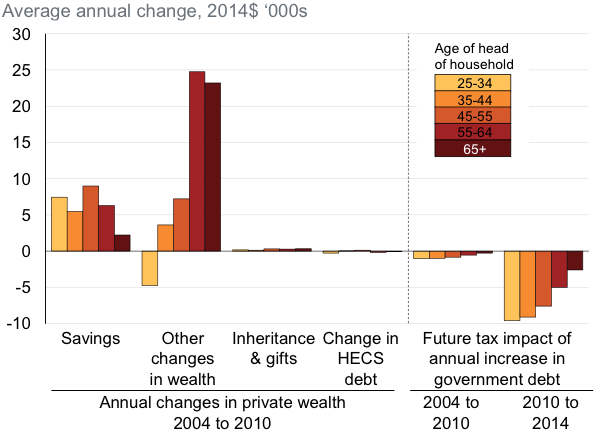 Changes in Private Wealth