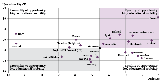 OECD Mobility