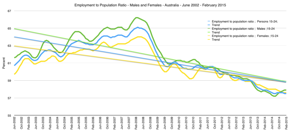 Employment Ratios
