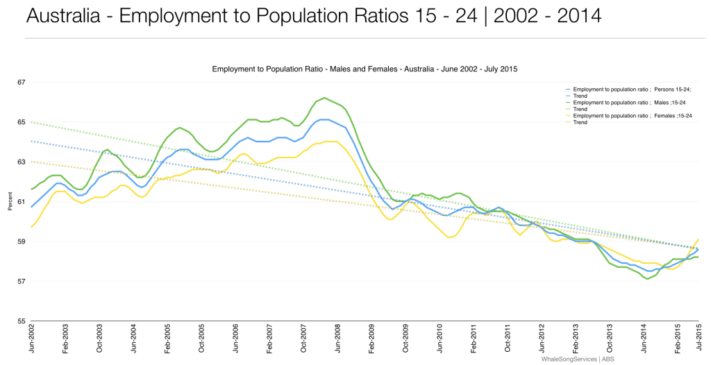 Employment to Population Ration 15-24