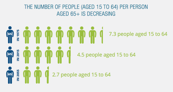 Australia's Working Age Population