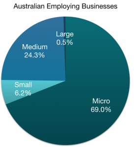 Aust Employing Businesses