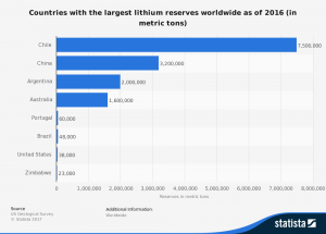 Global Lithium Reserves