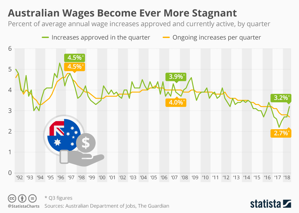 Aust Wages