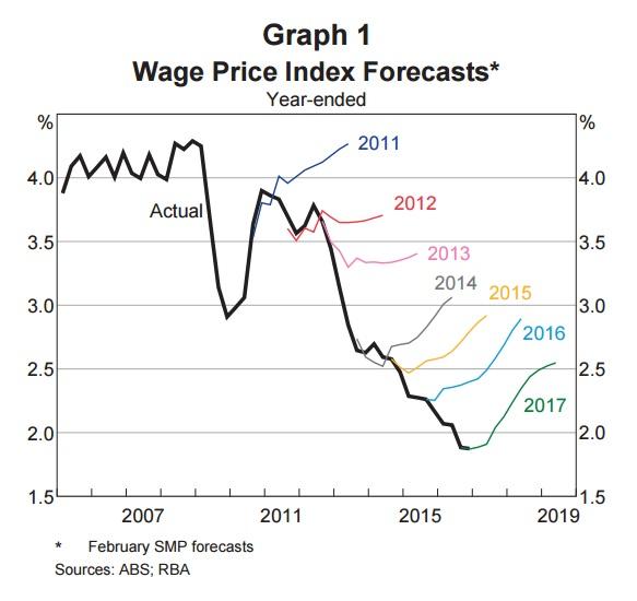 Wage Forecasts 2017