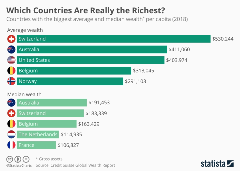Global Wealth